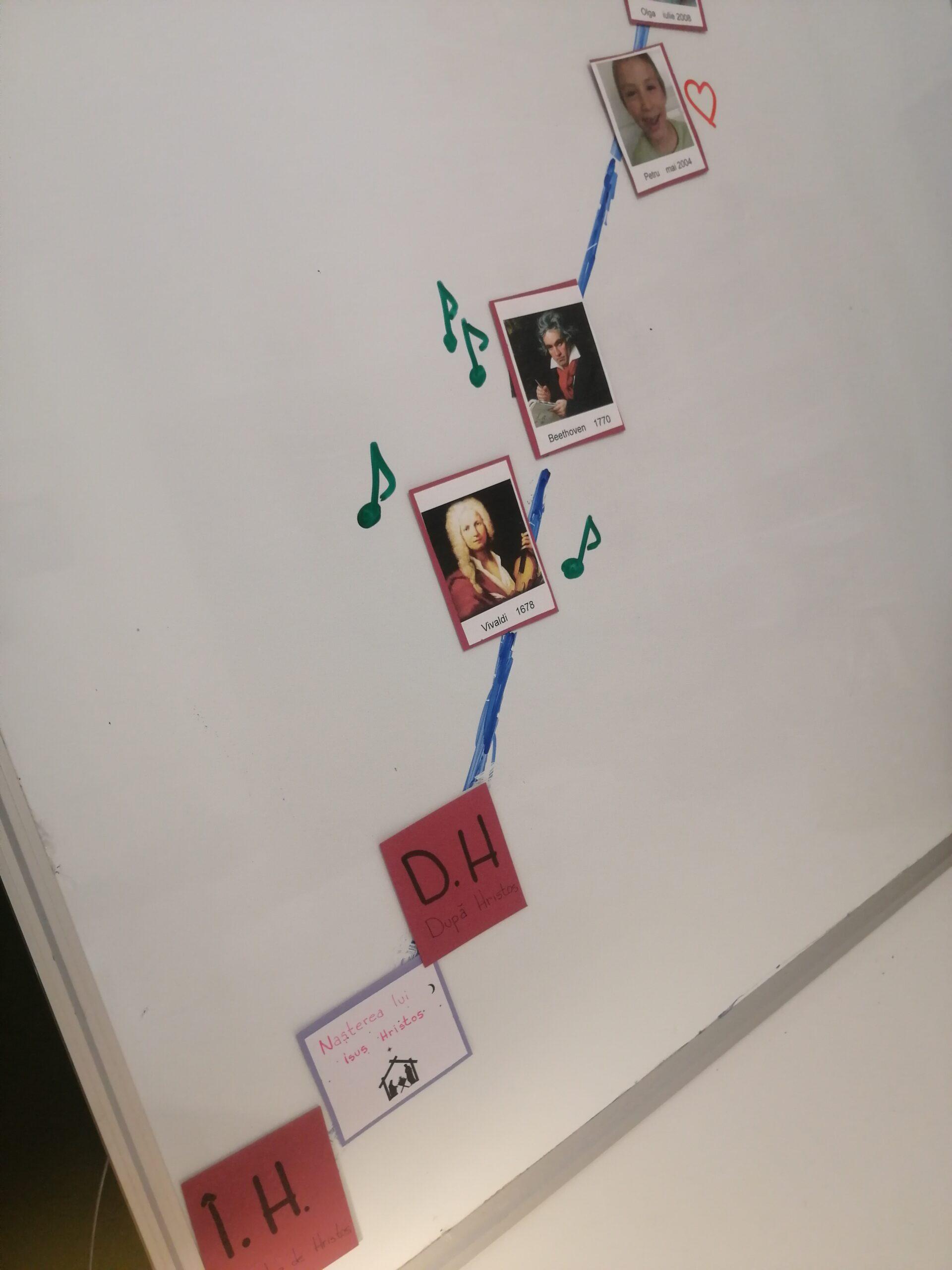 o scară a timpului, cartonașe pe scrie înainte de Hristos, nașterea lui Hristos, după hristos, portretul lui Vivaldi și Beethoven urcă progresiv în susul planșei